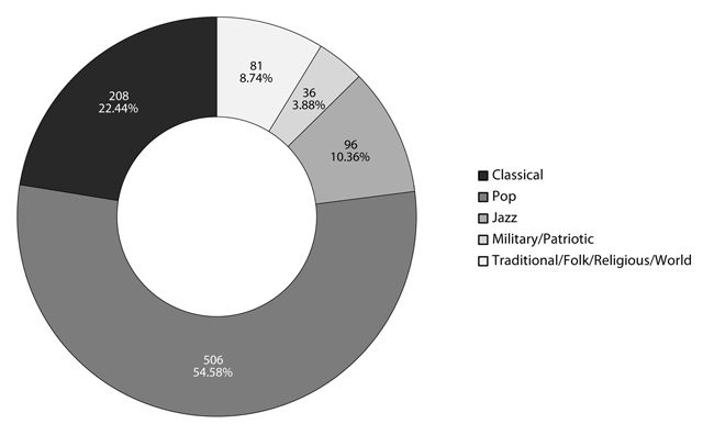 Hänggi | The Pynchon Playlist: A Catalog and Its Analysis